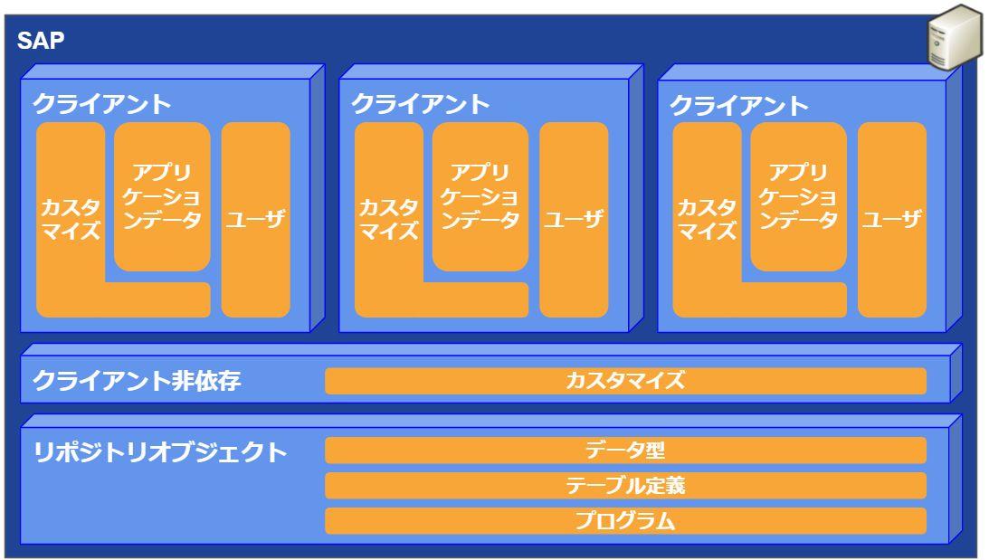 SAPデータ構造