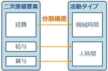 分割構造イメージ