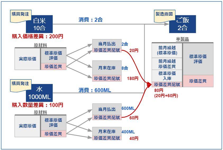 品目元帳_原価差異配賦_ロールアップ