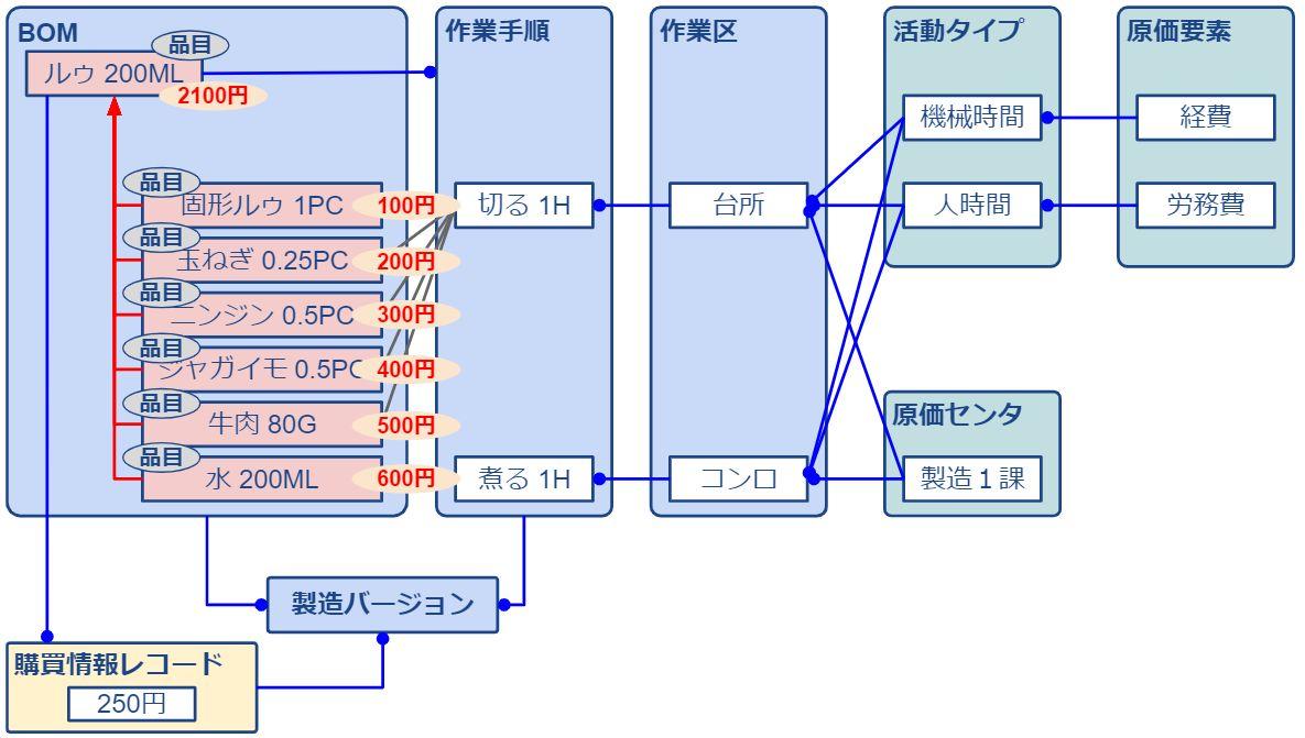 標準原価計算_材料費_具体例