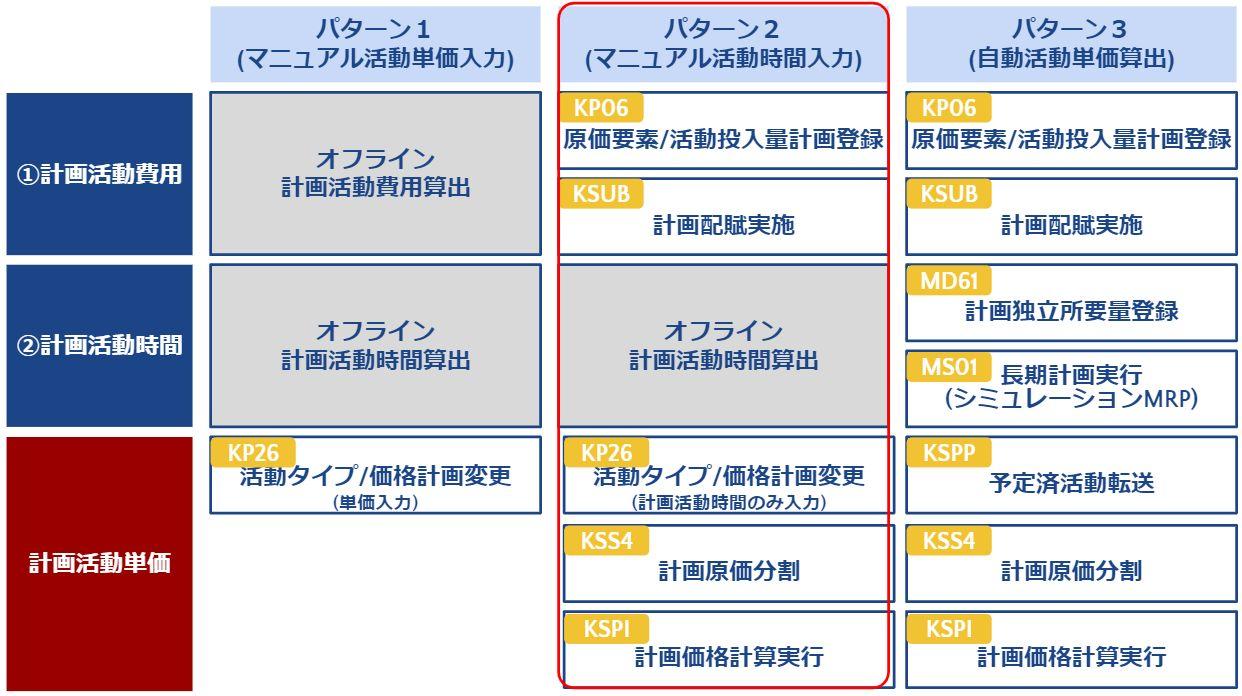 計画活動単価_算出手順パターン2