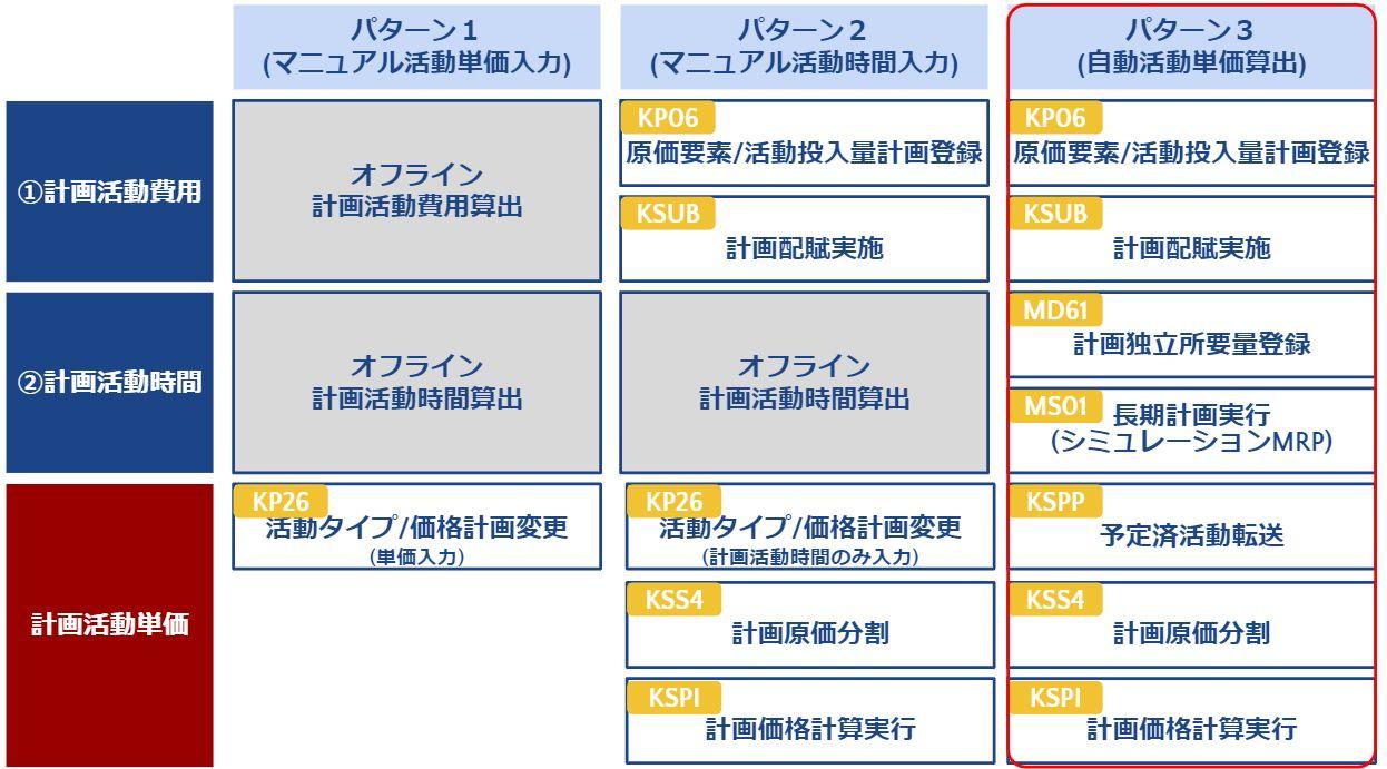 計画活動単価_算出手順パターン3