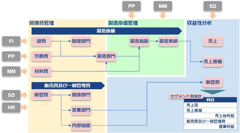 COモジュール全体図