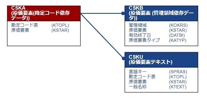 テーブル関連図_原価要素マスタ