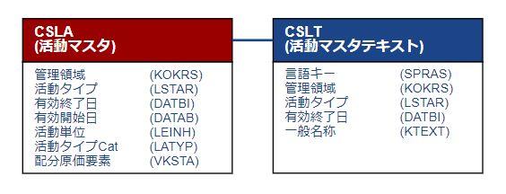 テーブル関連図_活動マスタ