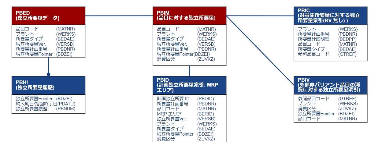 テーブル関連図_独立所要量