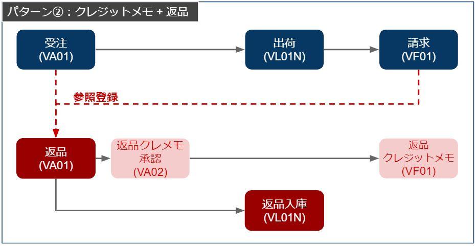 返品プロセスフロー_クレジットメモ