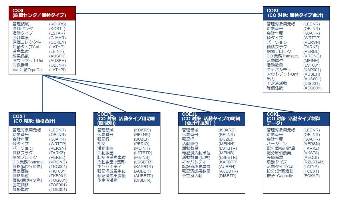 テーブル関連図_活動単価